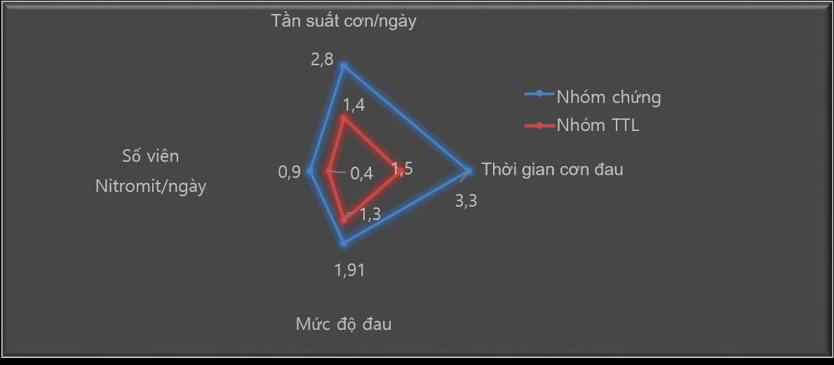 thuoc-dieu-tri-benh-mach-vanh-thong-tam-lac-co-hieu-qua-nhu-the-nao-den-benh-ly-1